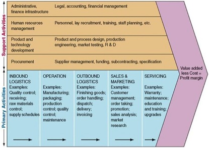 Value Chain model (Porter, 1985)