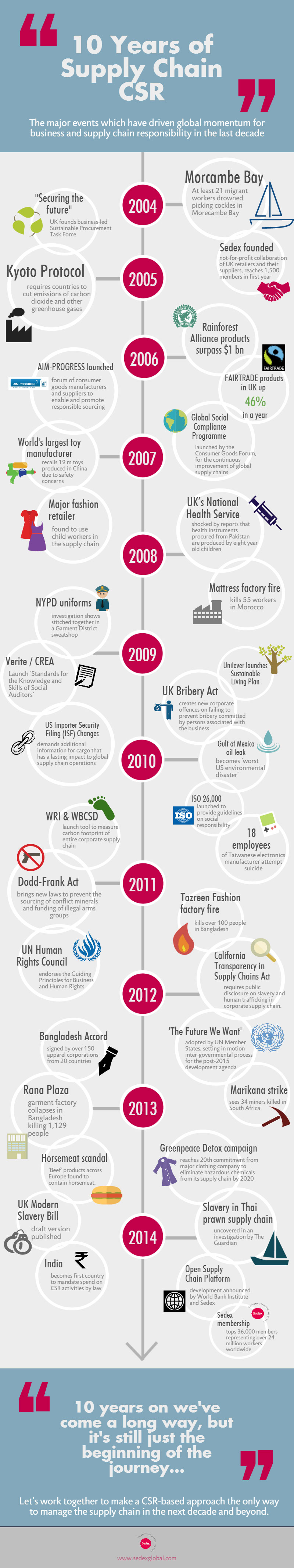 Infographic: 10 years of supply chain CSR