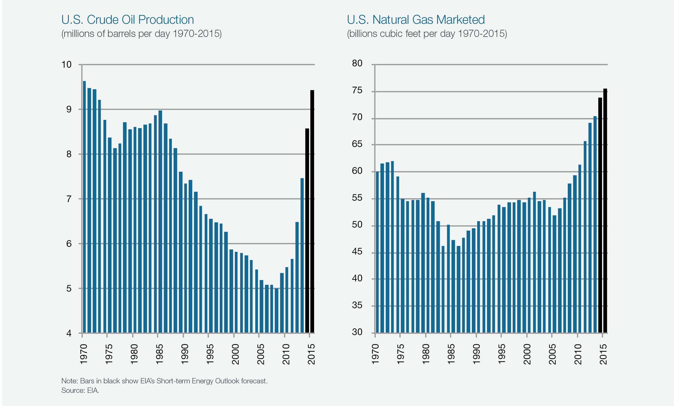 US Crude Oil & Natural Gas Production 1970-2015