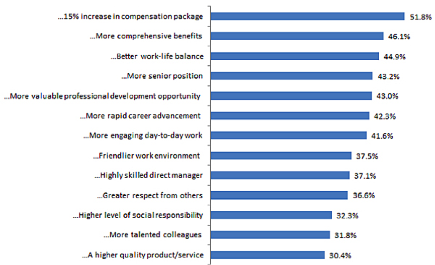 Why Procurement People Leave their Jobs