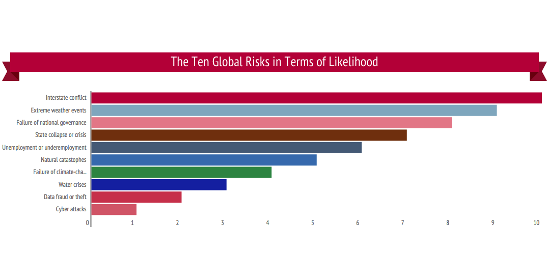 Top ten global supply chain risks infographic