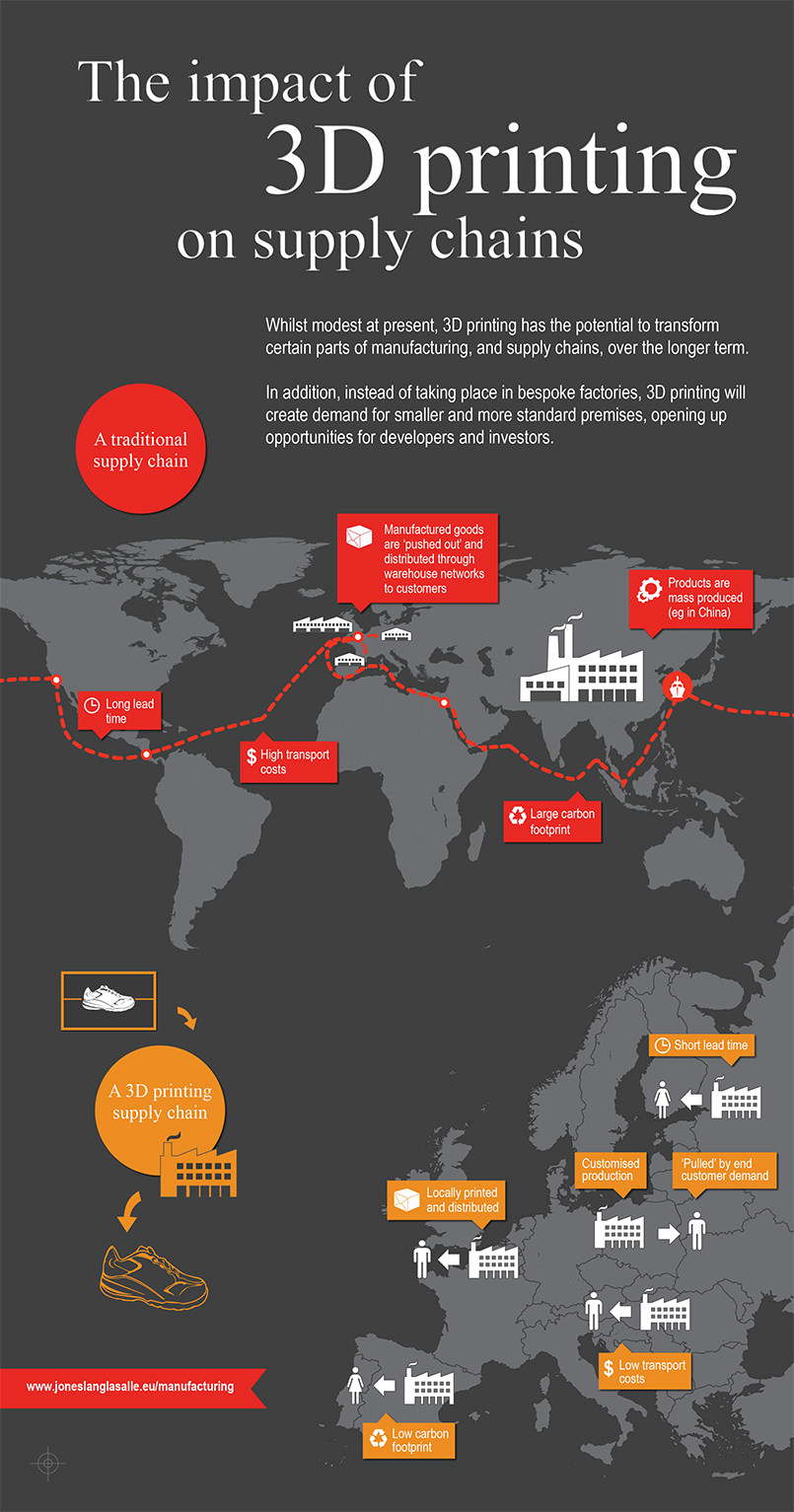 3d printing supply chain infographic