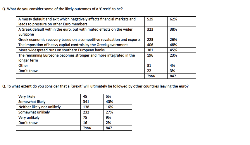 three-quarters of business leaders think Greece will leave Euro within the year