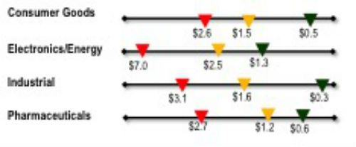 Demand & Supply Costs