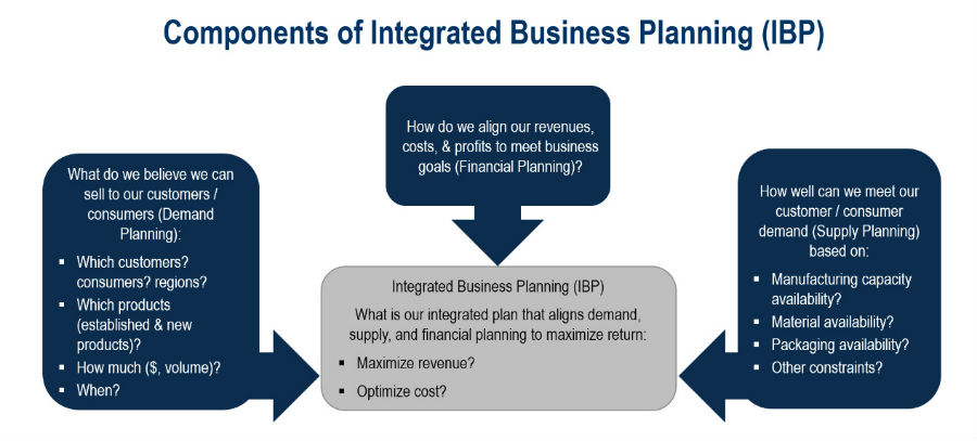 Integrated Business Planning_Slide 2