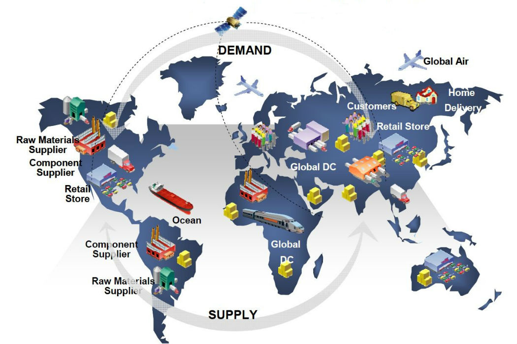 Supply-Chain-Optimisation