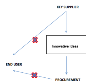 Procurement - Where Innovation Goes to Die?