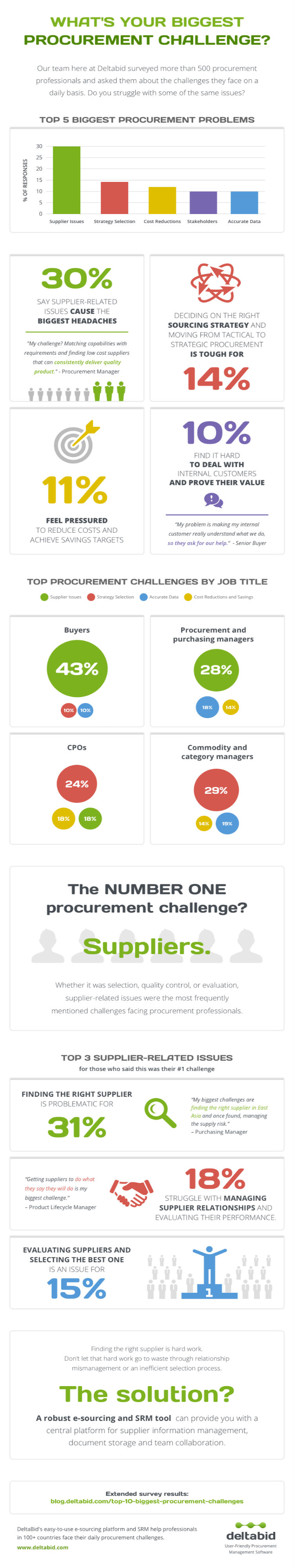 Procurement Biggest Challenge