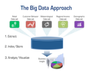 Big Data Approach
