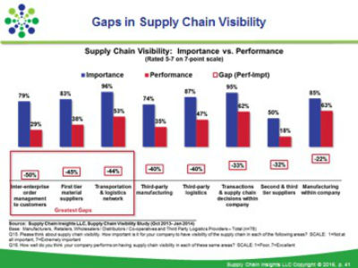 Supply Chain Insight