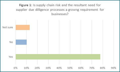 Supplier Management Survey - Fig 1