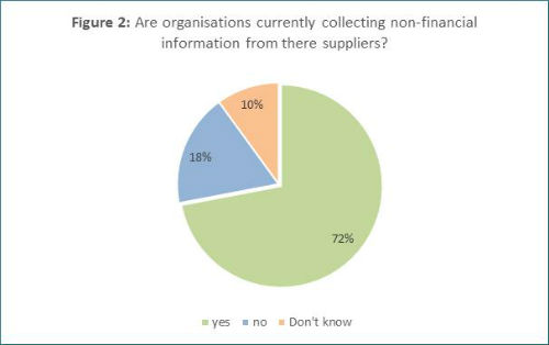 Supplier Management Survey - Fig 2