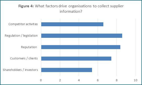 Supplier Management Survey - Fig 4