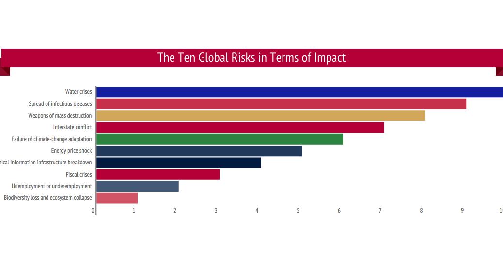 Ten Global Risks in Terms of Impact